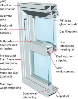 Vinyl Windows Chicago Top Quality Products Replacement