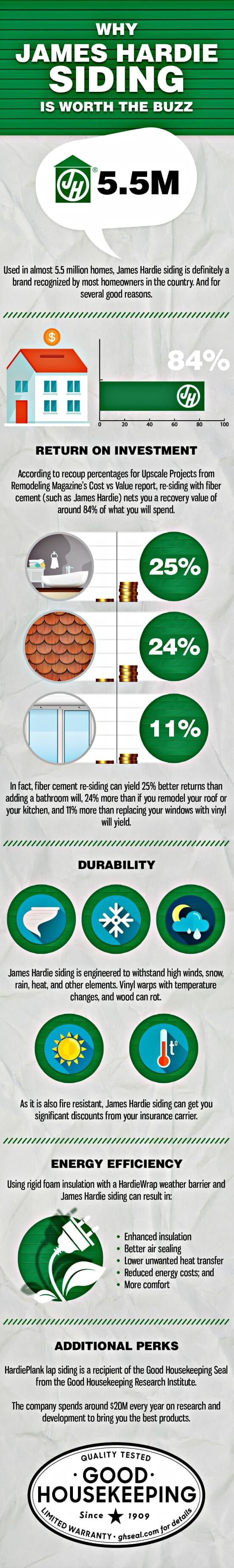 infographic of benefits of fiber cement siding